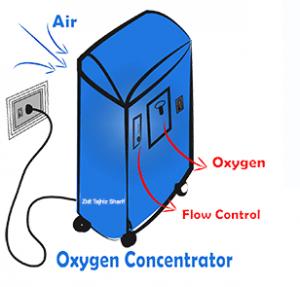 روش کار دستگاه اکسیژن ساز