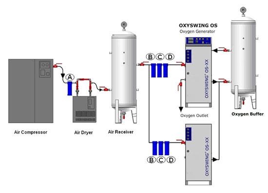 اکسیژن ساز صنعتی