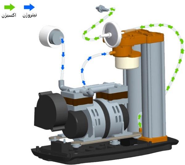 عملکرد دستگاه اکسیژن ساز