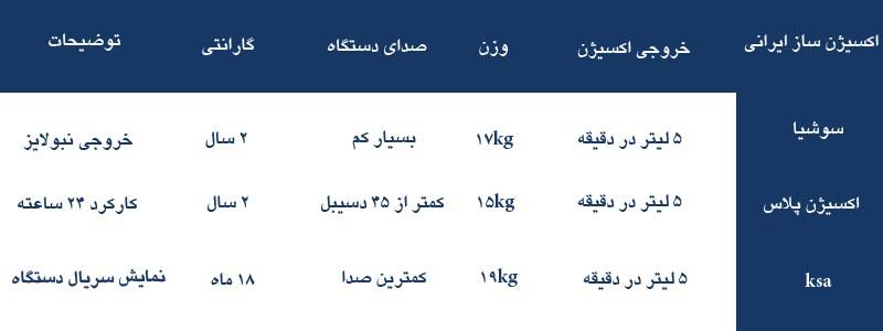 مقایسه انواع اکسیژن ساز ایرانی