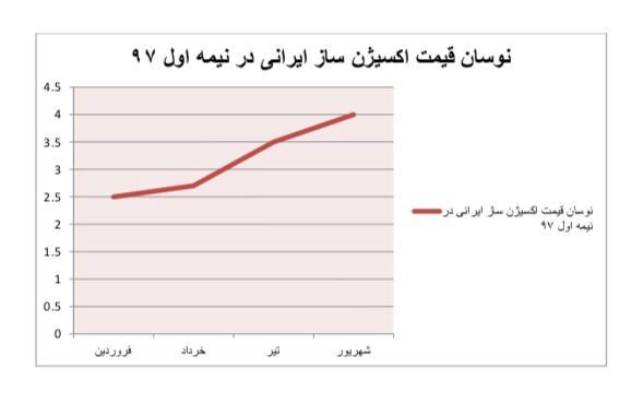 نمودار اکسیژن ساز ایرانی